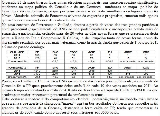 RESULTADOS ELECTORAIS 2015 DA MESA GUILLADE-CUMIAR